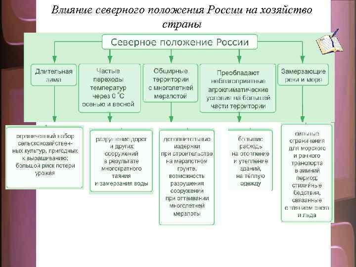 Влияние северного положения России на хозяйство страны