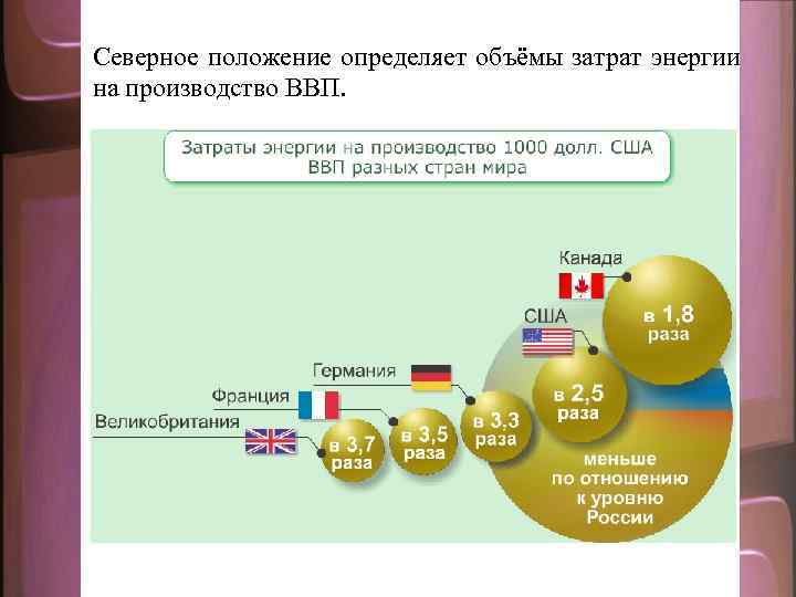 Северное положение определяет объёмы затрат энергии на производство ВВП.