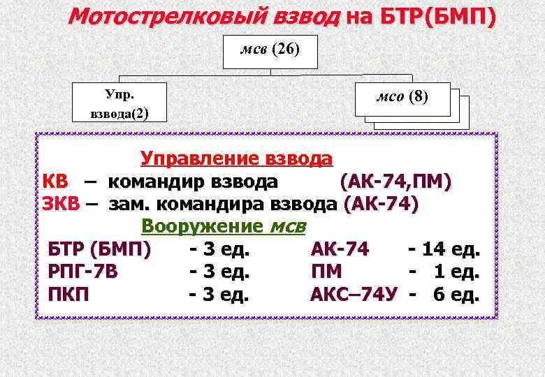 Мотострелковый взвод на БТР(БМП) мсв (26) Упр. взвода(2) мсо (8) Управление взвода КВ –