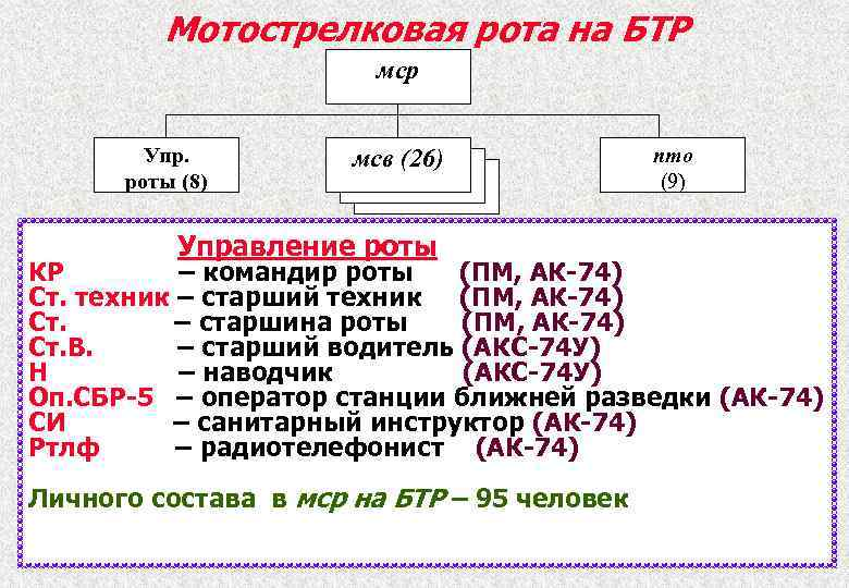 Мотострелковая рота на БТР мср Упр. роты (8) мсв (26) Управление роты пто (9)