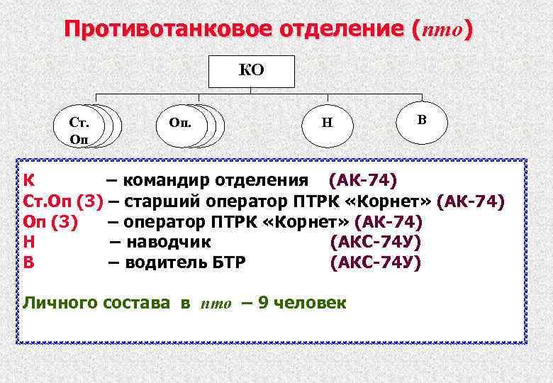 Противотанковое отделение (пто) ( КО Cт. Оп Оп. Н В К – командир отделения