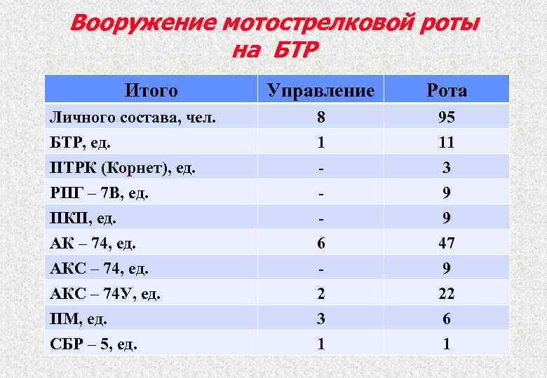 Вооружение мотострелковой роты на БТР Итого Личного состава, чел. БТР, ед. ПТРК (Корнет), ед.