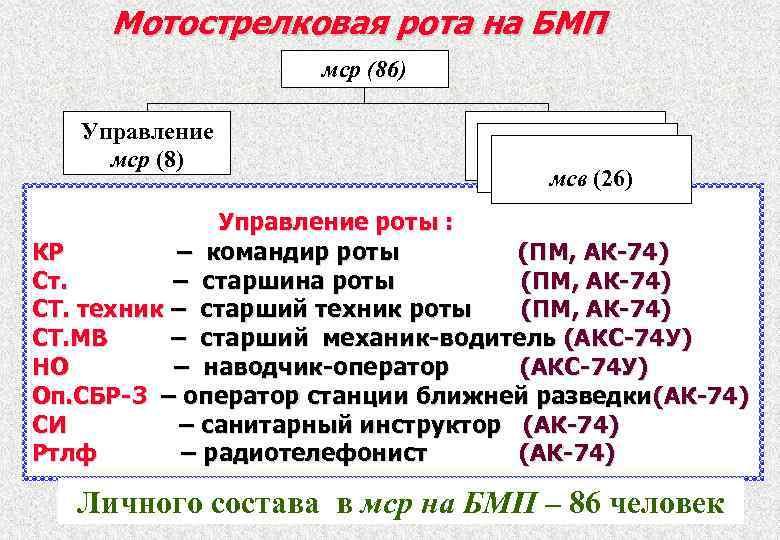 Мотострелковая рота на БМП мср (86) Управление мср (8) мсв (26) Управление роты :