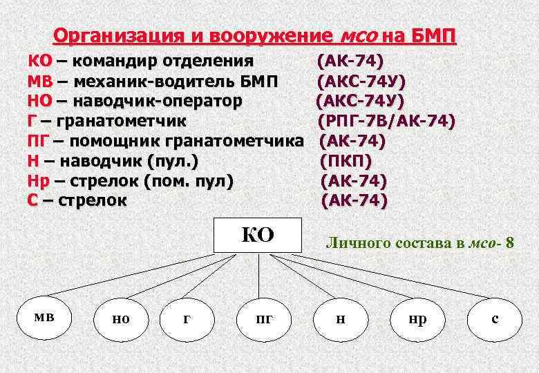 Организация и вооружение мсо на БМП КО – командир отделения МВ – механик-водитель БМП