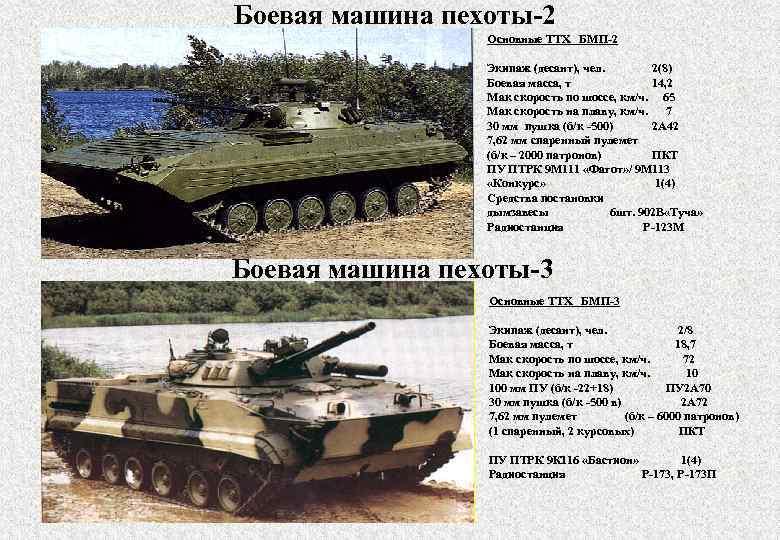Боевая машина пехоты-2 Основные ТТХ БМП-2 Экипаж (десант), чел. 2(8) Боевая масса, т 14,