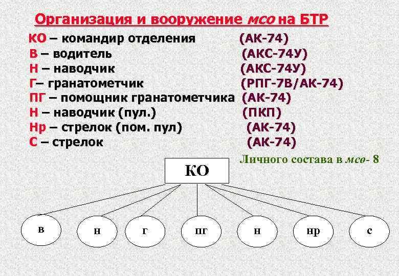 Организация и вооружение мсо на БТР КО – командир отделения В – водитель Н