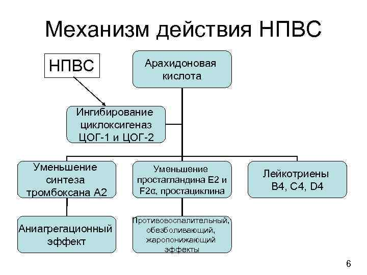 действия нпвс механизм схема