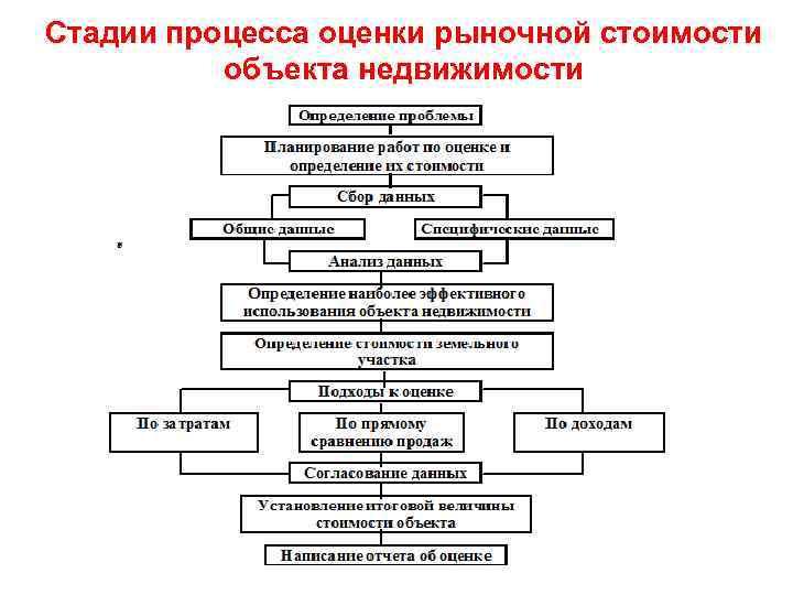 процесс оценки объектов недвижимости шпаргалка