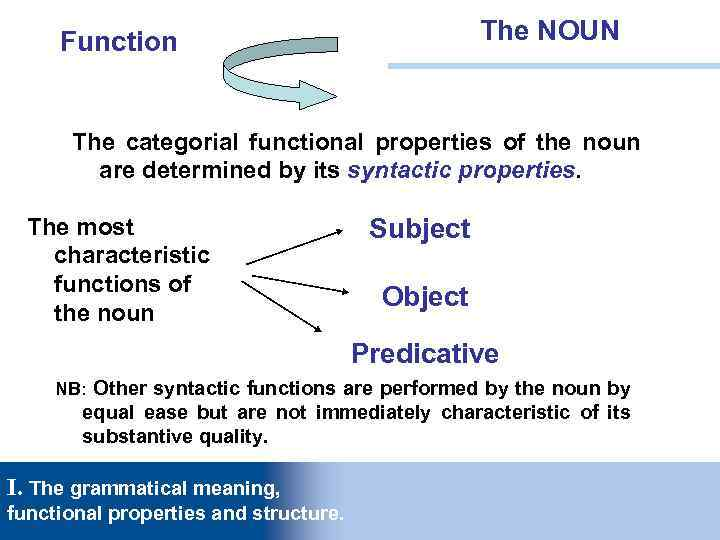Lecture 3  The NOUN 1  The grammatical meaning,
