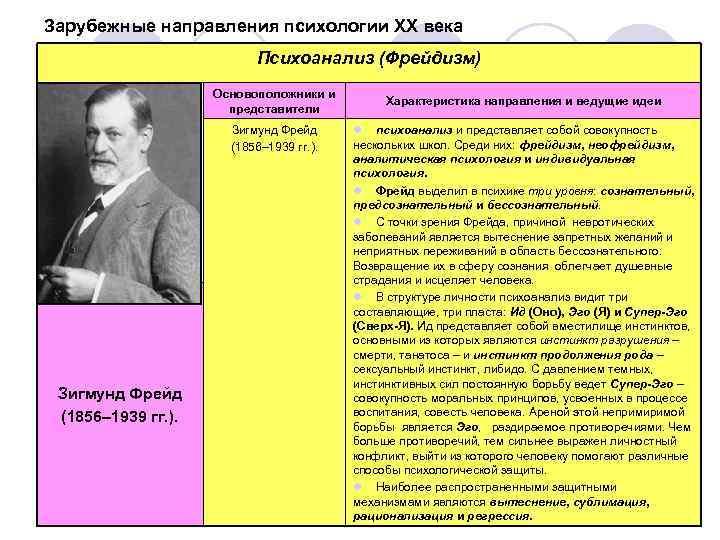 психоанализа шпаргалка влияние на века философию 20