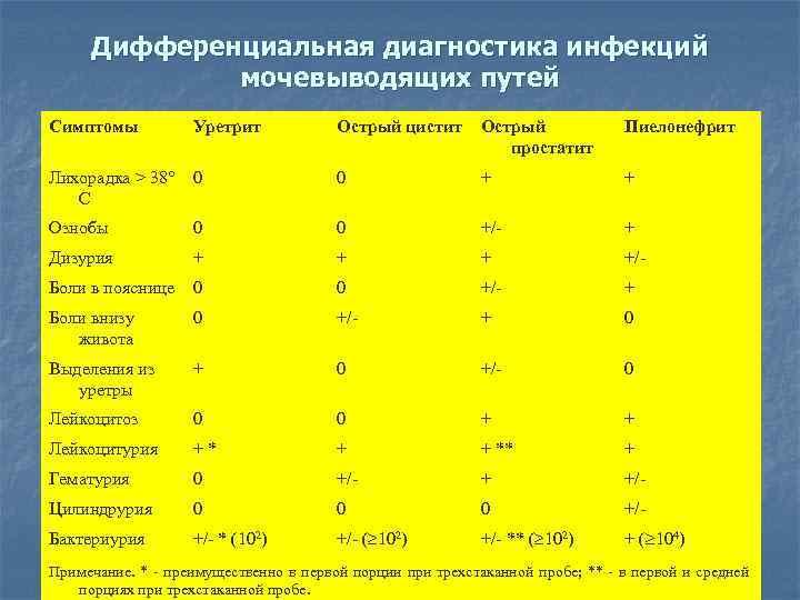 дифференциальная диагностика простатита и цистита