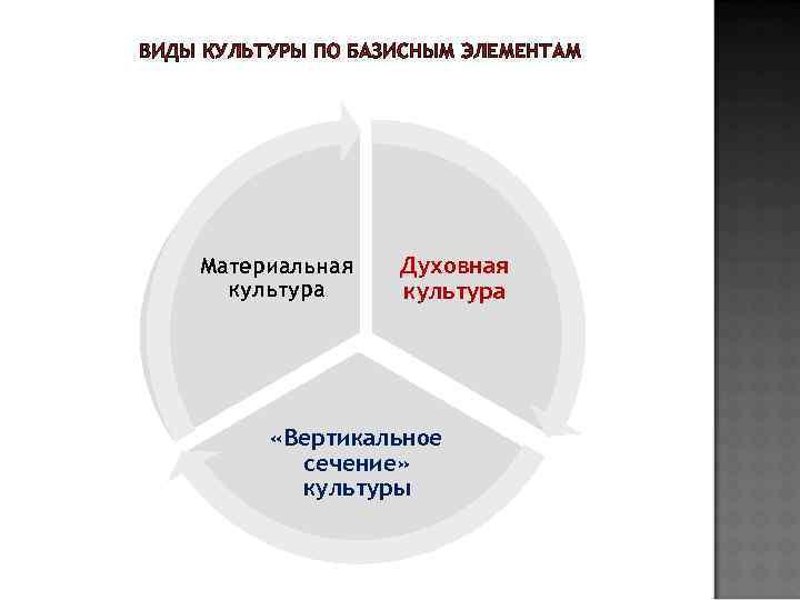 ВИДЫ КУЛЬТУРЫ ПО БАЗИСНЫМ ЭЛЕМЕНТАМ Материальная культура Духовная культура «Вертикальное сечение» культуры