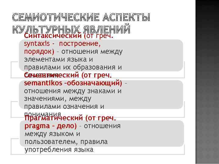 Синтаксический (от греч. syntaxis - построение, порядок) – отношения между элементами языка и правилами