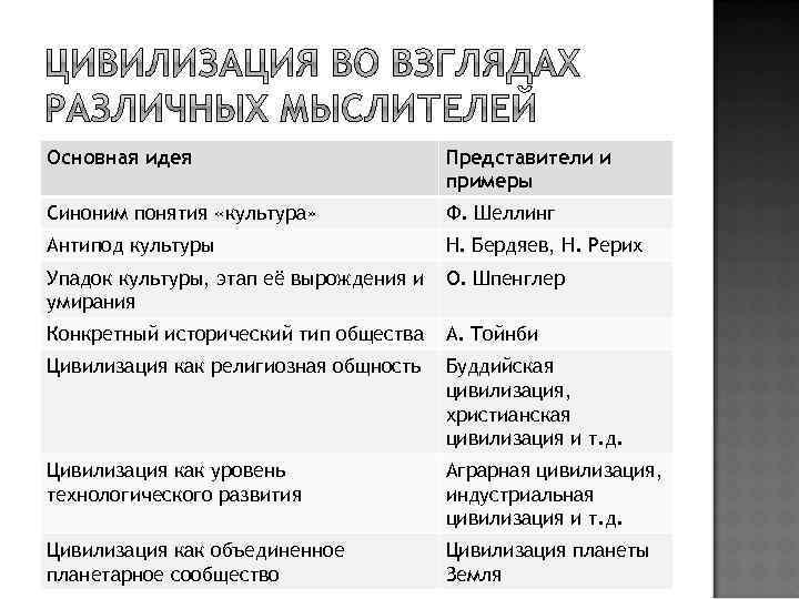Основная идея Представители и примеры Синоним понятия «культура» Ф. Шеллинг Антипод культуры Н. Бердяев,