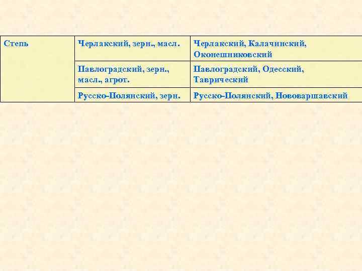 Степь Черлакский, зерн. , масл. Черлакский, Калачинский, Оконешниковский Павлоградский, зерн. , масл. , агрот.