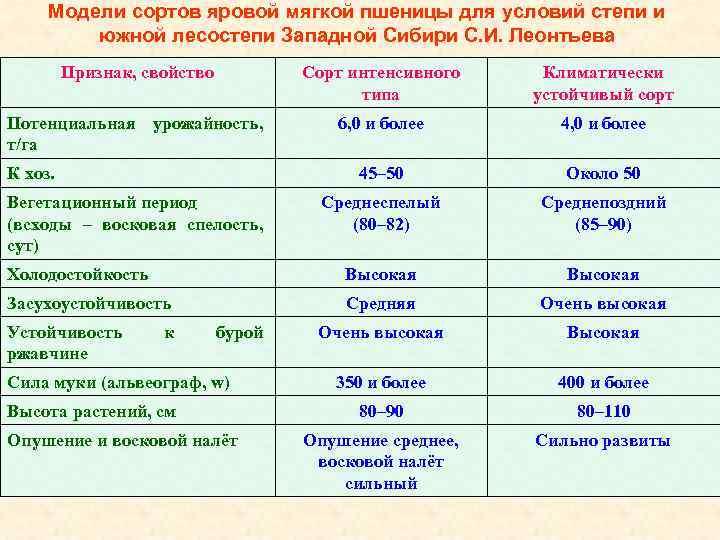Модели сортов яровой мягкой пшеницы для условий степи и южной лесостепи Западной Сибири С.
