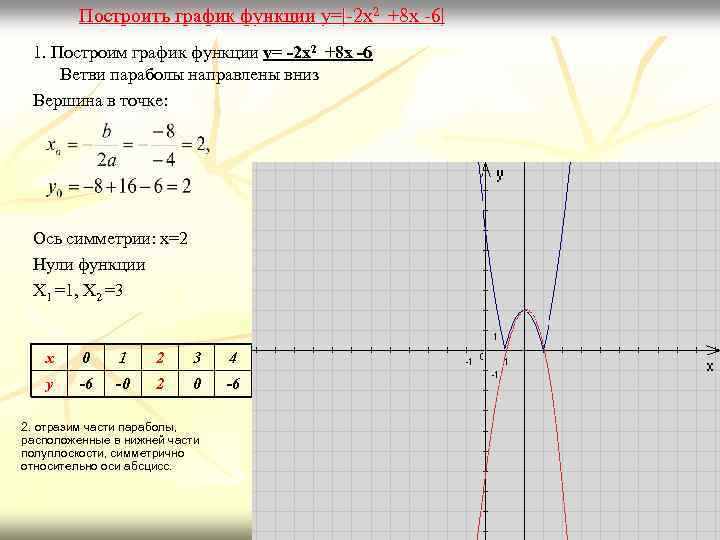 обратной пропорциональности под модуля график знаком