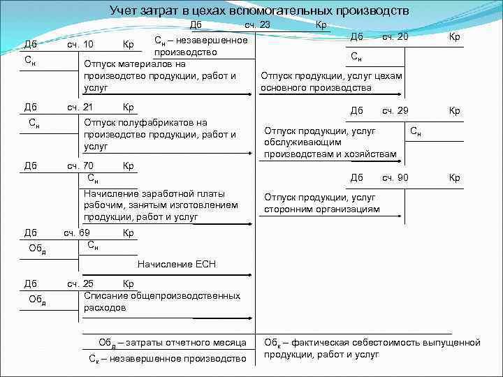 Учет себестоимости услуг в бухгалтерском учете резюме бухгалтера для работы с ип