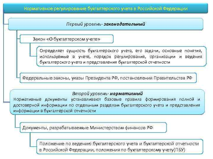 Нормативно-правовое регулирование бухгалтерского учета шпаргалка