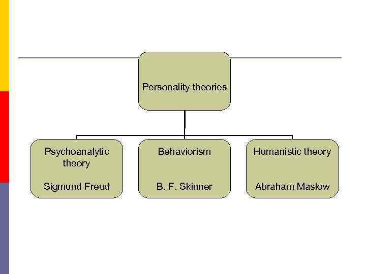 sigmund freud personality theory