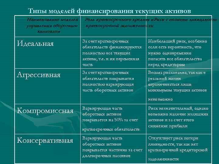 Типы Политики Управления Текущими Активами И Пассивами Предприятия Шпаргалка