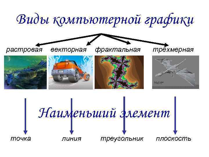 графики о игра презентация видах