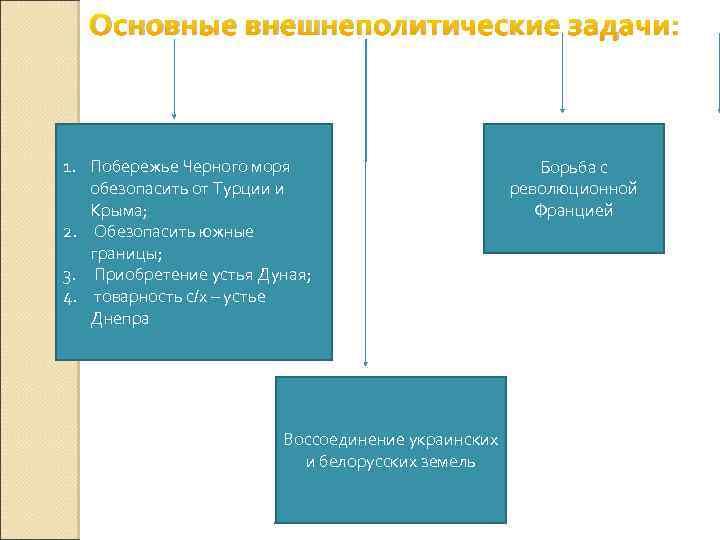 Основные внешнеполитические задачи: 1. Побережье Черного моря обезопасить от Турции и Крыма; 2. Обезопасить