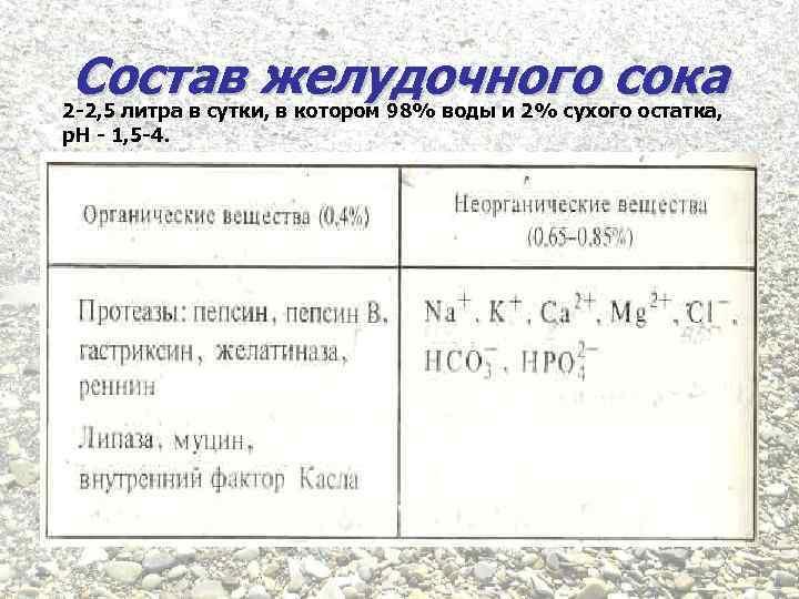 Состав желудочного сока 2 -2, 5 литра в сутки, в котором 98% воды и