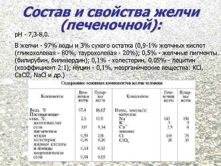 Состав и свойства желчи (печеночной): р. Н - 7, 3 -8, 0. В желчи