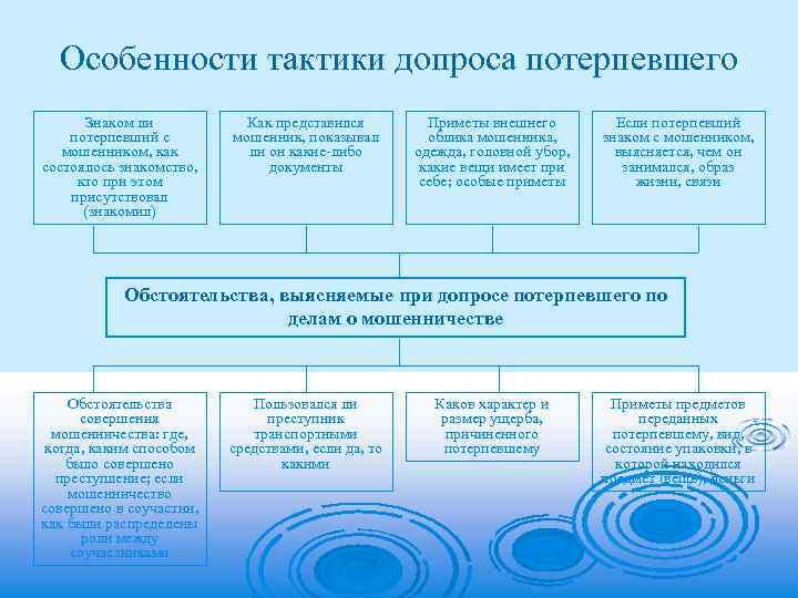 Стадии Допроса Шпаргалка