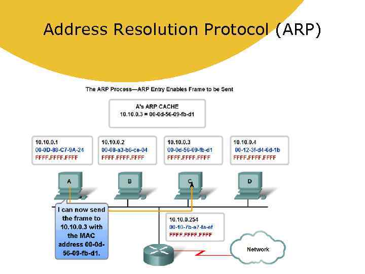 a description of the address resolution protocol as a requirement in the tcpip 01-03-2013 microsoft system center configuration manager 2007 is a distributed client/server system the distributed nature of configuration manager 2007 means that connections can be established between site servers, site systems, and clients.