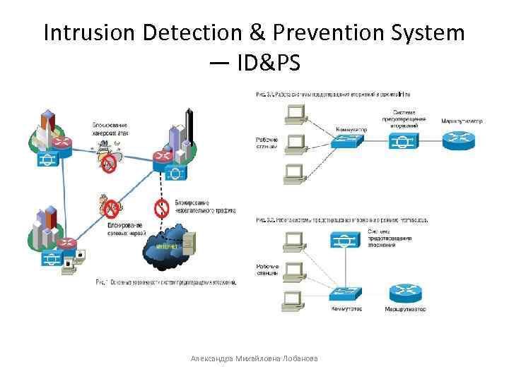 intrusion detection and prevention systems Many people confuse intrusion detection systems (ids) and intrusion prevention systems (ips) the acronyms are similar, and the ids is actually the precursor to the ips.