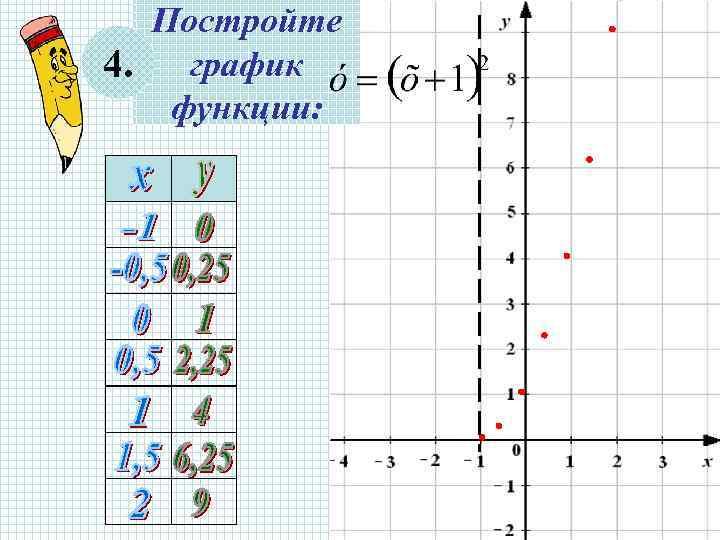 Постройте 4. график  функции: