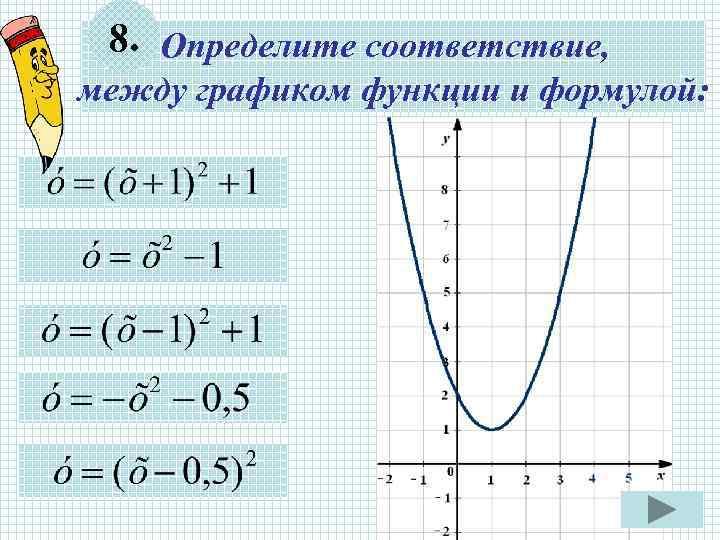 8. Определите соответствие, между графиком функции и формулой: