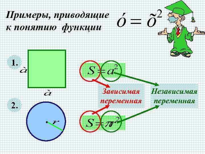 Примеры, приводящие к понятию функции  1.     Зависимая  Независимая
