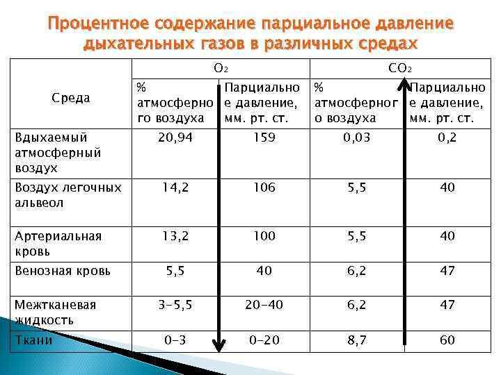 Процентное содержание парциальное давление  дыхательных газов в различных средах