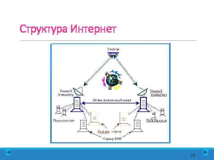 Структура Интернет     10