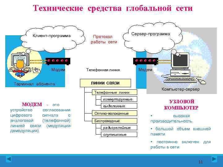 Технические средства глобальной сети  Клиент-программа