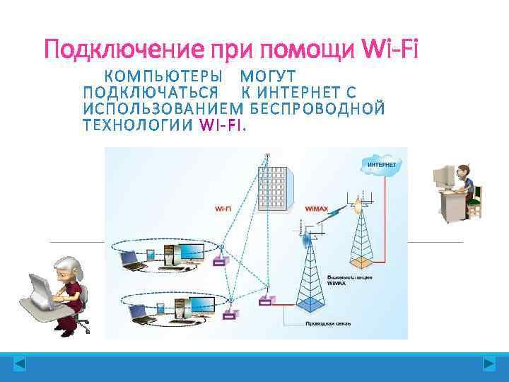 Подключение при помощи Wi-Fi КОМПЬЮТЕРЫ МОГУТ  ПОДКЛЮЧАТЬСЯ К ИНТЕРНЕТ С  ИСПОЛЬЗОВАНИЕМ БЕСПРОВОДНОЙ