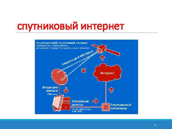 спутниковый интернет      15