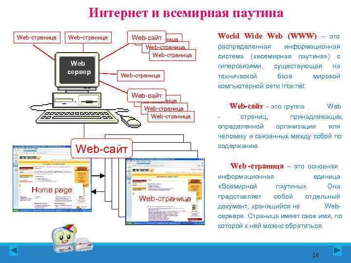 Интернет и всемирная паутина Web-страница Web-сайт