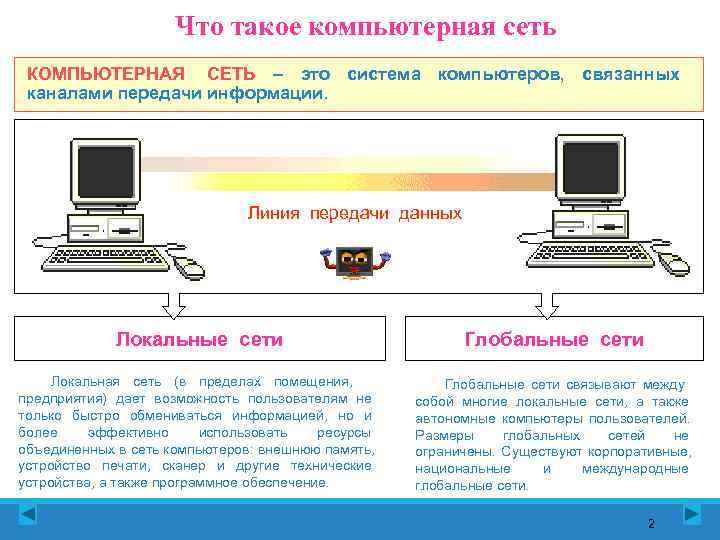 Что такое компьютерная сеть КОМПЬЮТЕРНАЯ СЕТЬ – это система