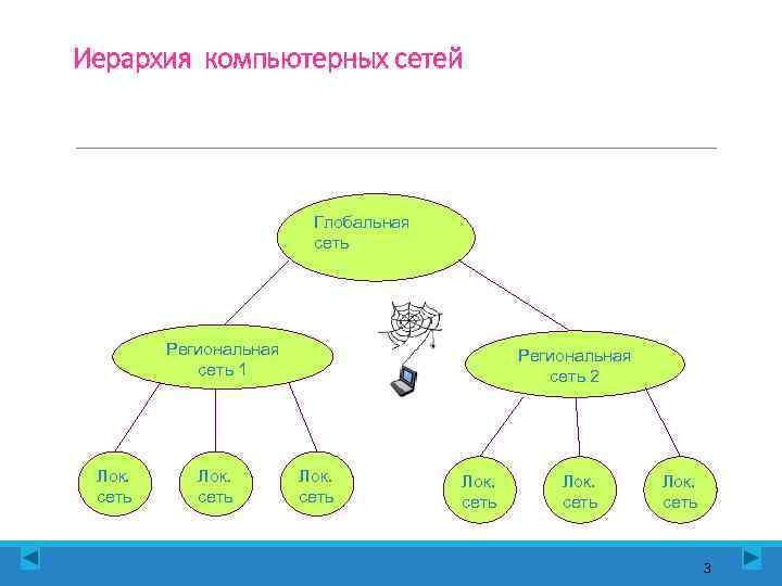 Иерархия компьютерных сетей     Глобальная     сеть