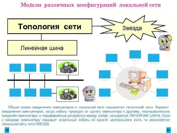 Модели различных конфигураций локальной сети  Топология сети