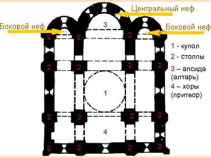 3 2  2     1 - купол
