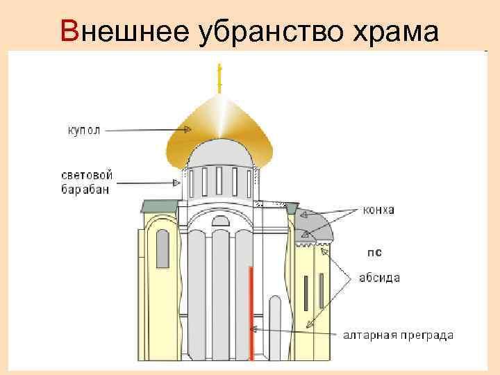 Внешнее убранство храма    пс