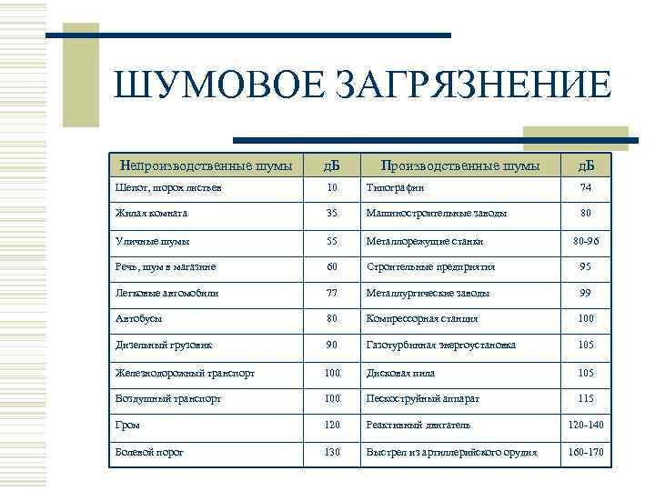 ШУМОВОЕ ЗАГРЯЗНЕНИЕ Непроизводственные шумы д. Б Производственные шумы   д. Б Шепот, шорох