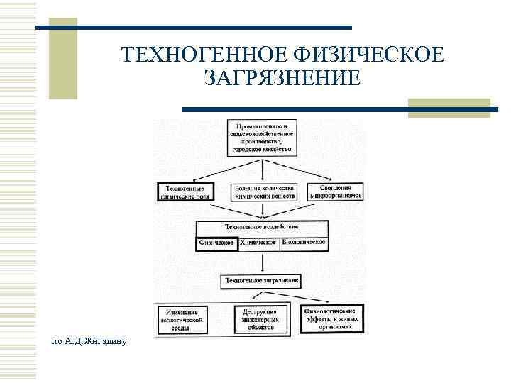 ТЕХНОГЕННОЕ ФИЗИЧЕСКОЕ     ЗАГРЯЗНЕНИЕ по А. Д. Жигалину