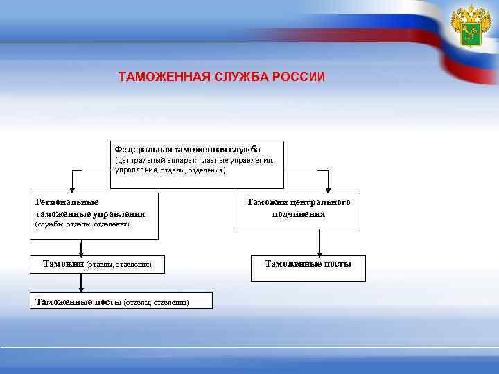 ТАМОЖЕННАЯ СЛУЖБА РОССИИ      Федеральная таможенная