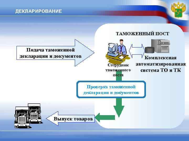 ДЕКЛАРИРОВАНИЕ     ТАМОЖЕННЫЙ ПОСТ  Подача таможенной декларации и документов